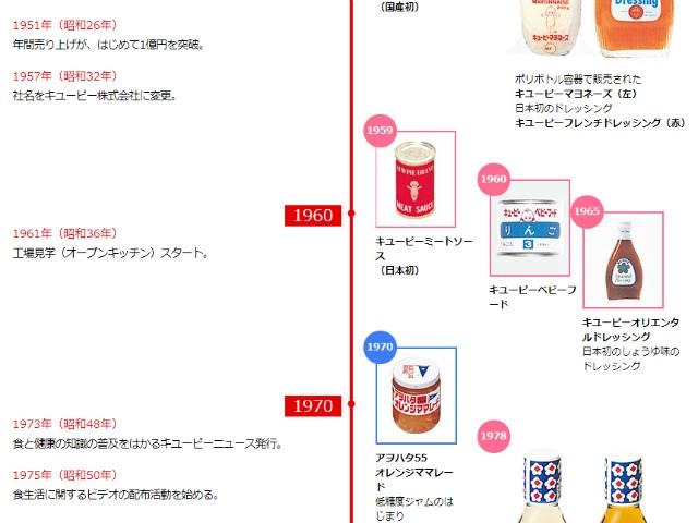 昭和34年(1959年) 日本初のミートソース缶詰発売