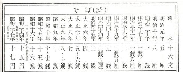 週刊朝日_値段史年表_そば